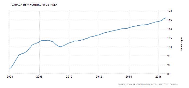 canada-housing-index